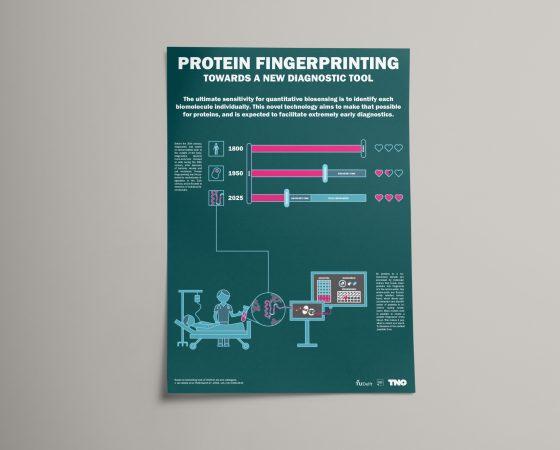Poster TNO